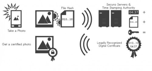 Securo How it Works