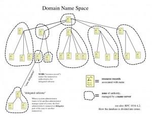 DNS Tree Image