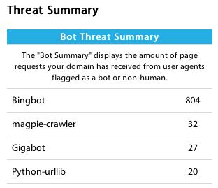 Distil Threat Summary
