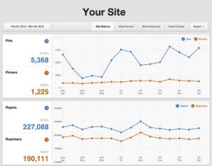 Pinterest Analytics