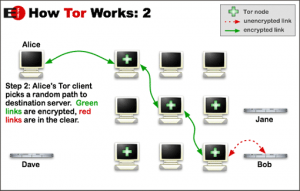 How Tor Works Image