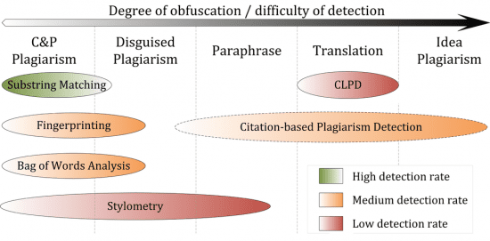 Plagiarism Detection Systems
